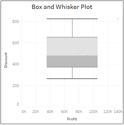 21-Box-and-Whisker-Plot