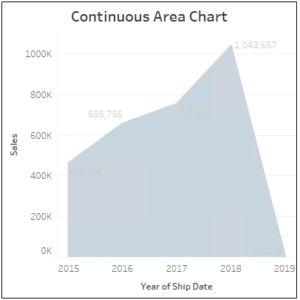 continuous-area-chart